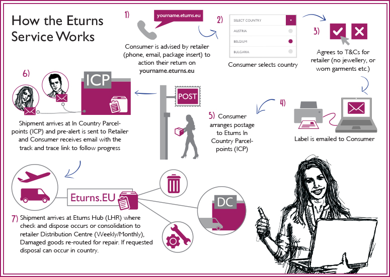 Sales Brochure - Eturns
